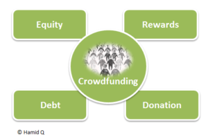 Equity Crowdfunding. Missing Category: Liability